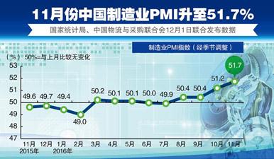 圖表:11月中國制造業PMI升至51.7%