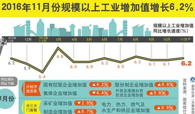 統計局:11月規模以上工業增加值同比增長6.2%