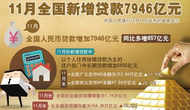 圖表:11月全國新增貸款7946億元