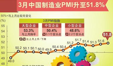 圖表:3月中國制造業PMI升至51.8%
