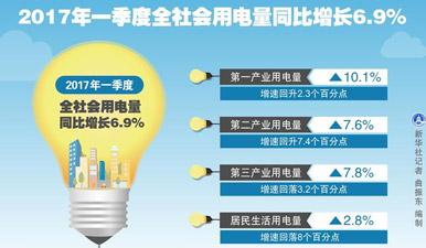 發改委:今年一季度全社會用電量同比增長6.9%