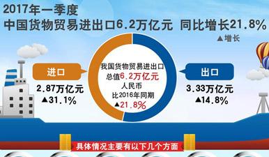 圖表:一季度貨物貿易進出口6.2萬億 同比增21.8%