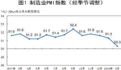 2018年2月中國制造業PMI為50.3%
