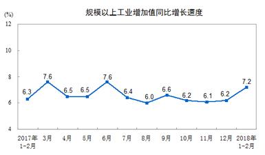 統計局:1-2月規模以上工業增加值增長7.2%