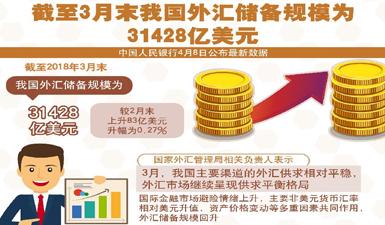 3月末我國外儲規模為31428億美元   連續14個月站穩3萬億