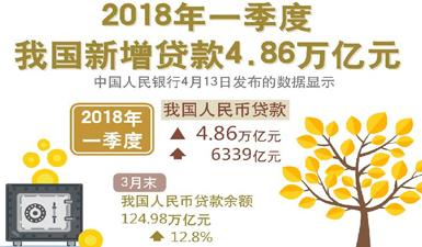 一季度人民幣新增貸款4.86萬億元 創單季新高