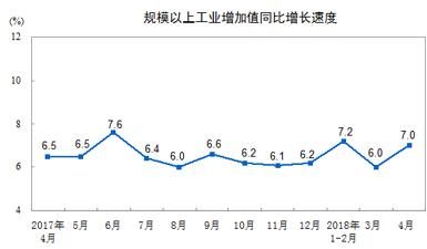 統計局:4月規模以上工業增加值同比增長7.0%