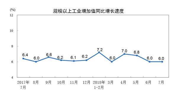 統計局:7月份規模以上工業增加值增長6.0%