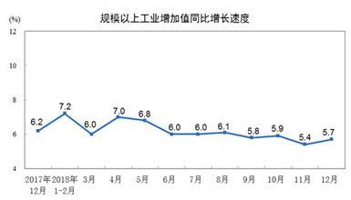 統計局:2018年12月份規模以上工業增加值增長5.7%