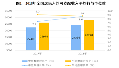 統計局:2018年全國居民人均可支配收入28228元