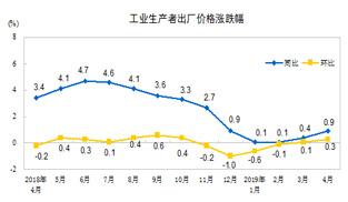 4月PPI同比上漲0.9%   需求改善與翹尾因素推漲PPI