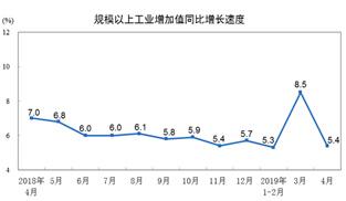4月份規模以上工業增加值增長5.4%