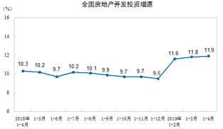 2019年前4月全國房地産開發投資34217億 同比增11.9%