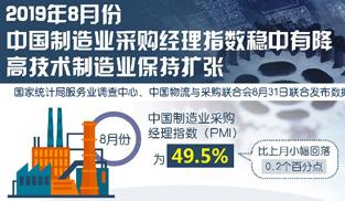 8月中國制造業PMI穩中有降 高技術制造業保持擴張