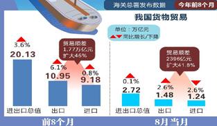 我國前8月貨物貿易進出口總值20.13萬億 同比增3.6%