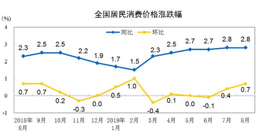 2019年8月CPI同比上漲2.8%   鮮果價格環比下降10.1%