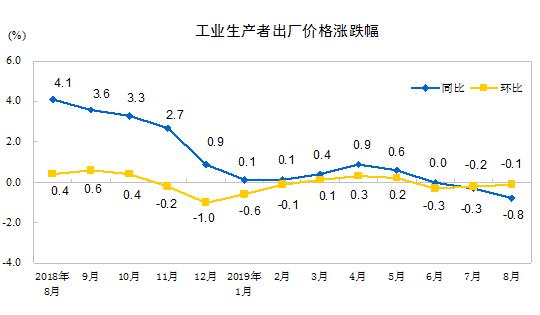 2019年8月PPI同比下降0.8%   PPI環比降幅收窄