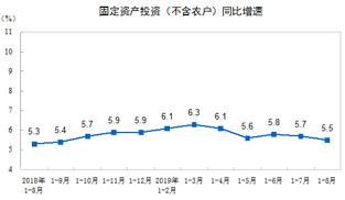 統計局:2019年1—8月全國固定資産投資增長5.5%