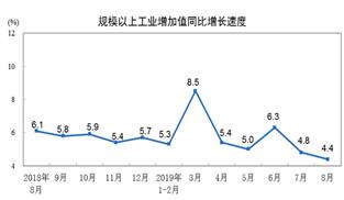 統計局:2019年8月規模以上工業增加值同比增4.4%