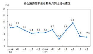 統計局:2019年8月份社會消費品零售總額增長7.5%