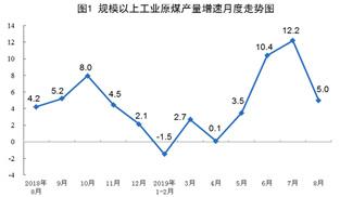 統計局:2019年8月天然氣、電力生産加快
