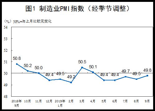 9月中國制造業PMI為49.8%   整體景氣較上月有所改善
