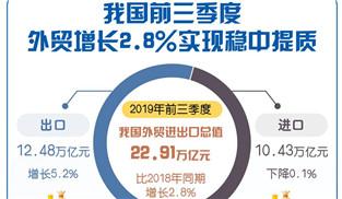 前三季度外貿增2.8% 實現穩中提質   挑戰之下韌勁足
