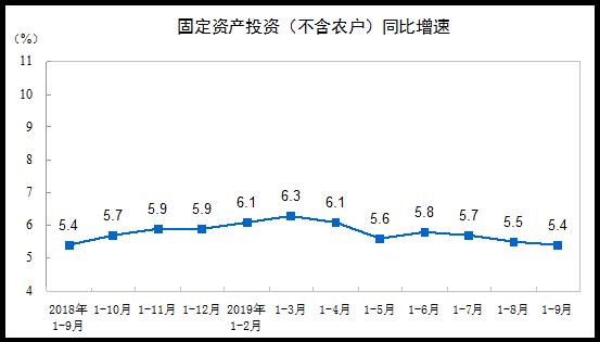 統計局:1-9月份全國固定資産投資增長5.4%