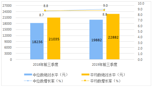 統計局:前三季度居民人均可支配收入22882元 同比增8.8%