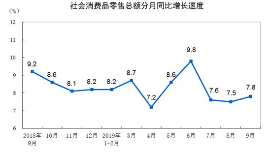 統計局:前三季度社會消費品零售總額增長8.2%