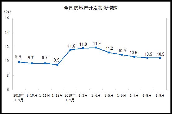 統計局:1-9月全國房地産開發投資同比增10.5%