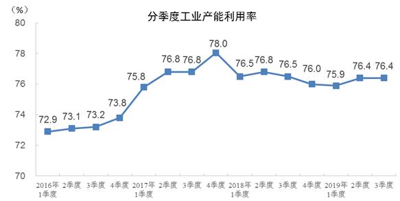 統計局:前三季度全國工業産能利用率為76.2%