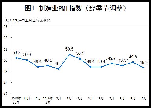 10月中國制造業PMI為49.3%   高端制造業保持加速擴張態勢