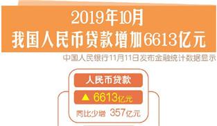 10月新增信貸6613億元 M2同比增長8.4%