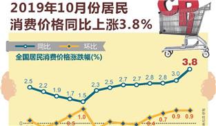 10月CPI同比上漲3.8% 逆周期調節力度將加大