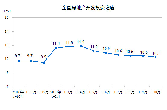 1—10月份全國房地産開發投資同比增長10.3%
