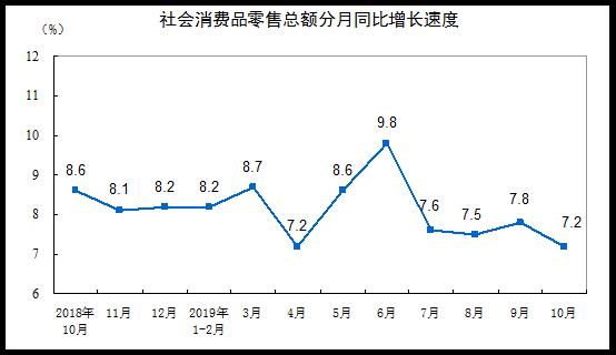 10月份社會消費品零售總額增長7.2%