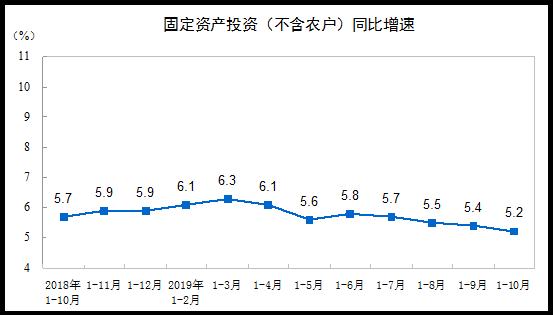 1—10月份全國固定資産投資增長5.2%