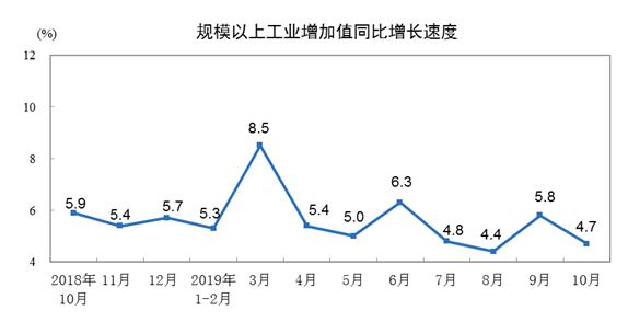 10月份規模以上工業增加值增長4.7%
