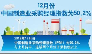 12月份中國制造業採購經理指數為50.2%