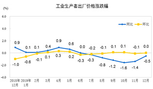國家統計局:2019年全年PPI同比下降0.3%   解讀