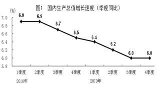 2019年國民經濟運行總體平穩 發展主要預期目標較好實現