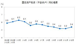 國家統計局:2019年全國固定資産投資增長5.4%