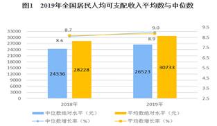 國家統計局:2019年全國居民人均可支配收入超3萬元