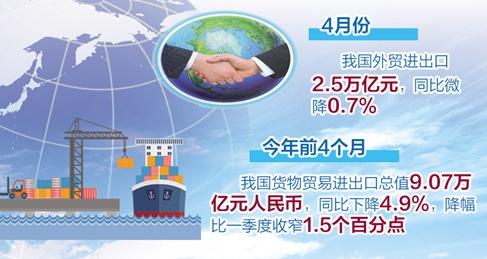 前4月我國外貿進出口總值9.07萬億   出口增速好于預期