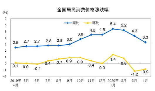 4月CPI同比上漲3.3%   不存在長期通脹或通縮的基礎