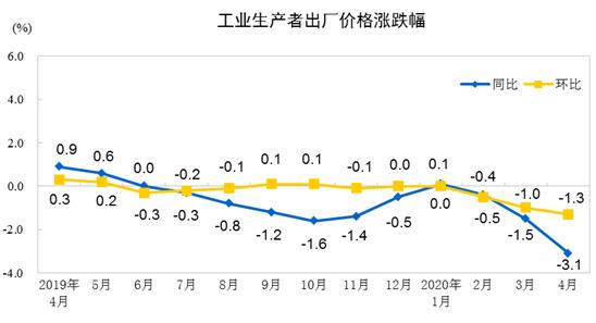 2020年4月PPI同比下降3.1%   解讀:降幅擴大