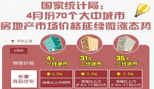 4月70城新建商品房價環比上漲的有50個 北京下跌   解讀