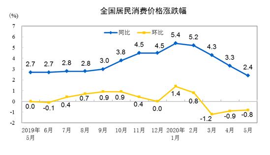 統計局:2020年5月CPI同比上漲2.4%   漲幅繼續回落