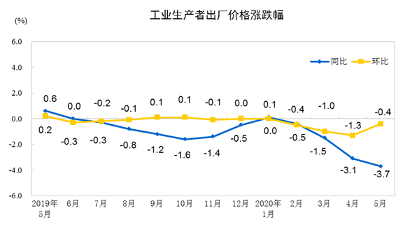 統計局:2020年5月PPI同比下降3.7%   環比降幅收窄